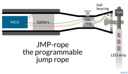 JMP-rope-overview